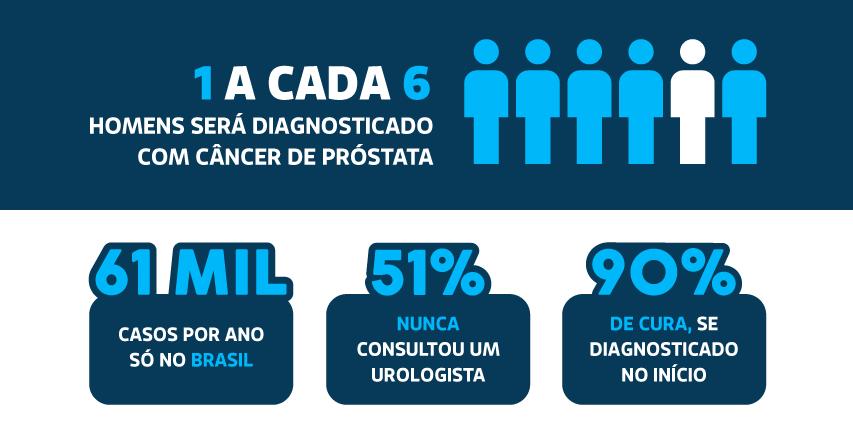 incidencia de cancer de prostata no mundo