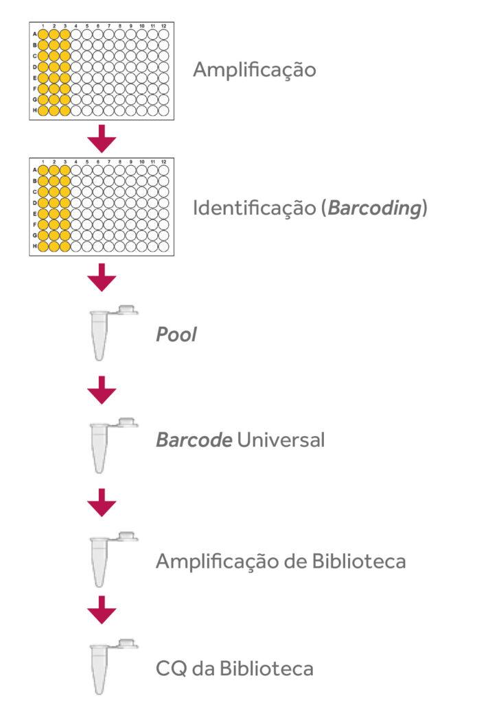 Protocolo em tubo único